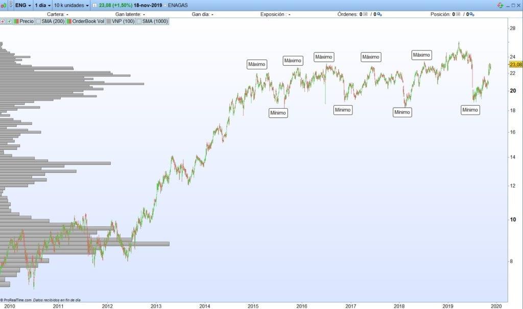 Máximos y mínimos sin tendencia en tendencia lateral de Enagas $ENG