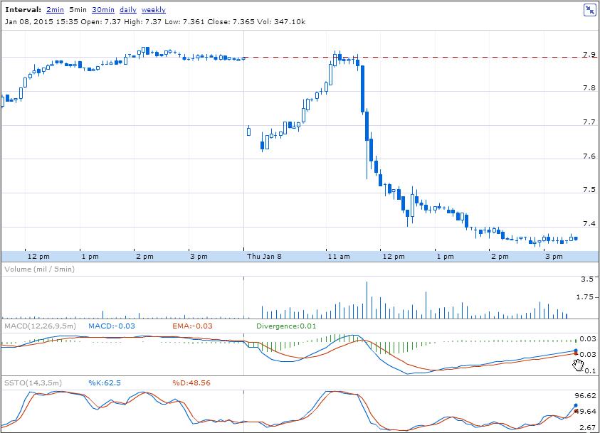 Grafico cotización del ADR del Santander - Comportamiento del ADR el 8 de enero de 2015