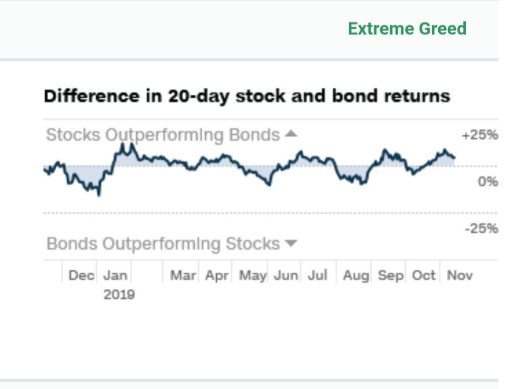 Demanda de bonos libres de riesgo vs acciones en composición del Fear & Greed Index o Índice del miedo y codicia
