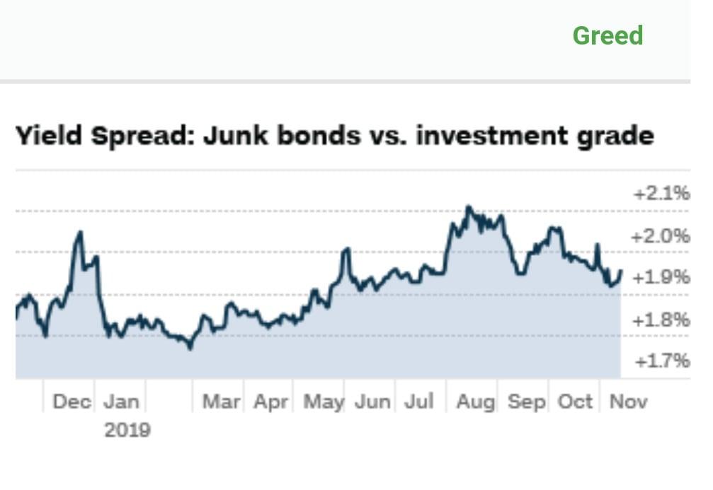 Demanda de bonos basura en composición del Fear & Greed Index o Índice del miedo y codicia