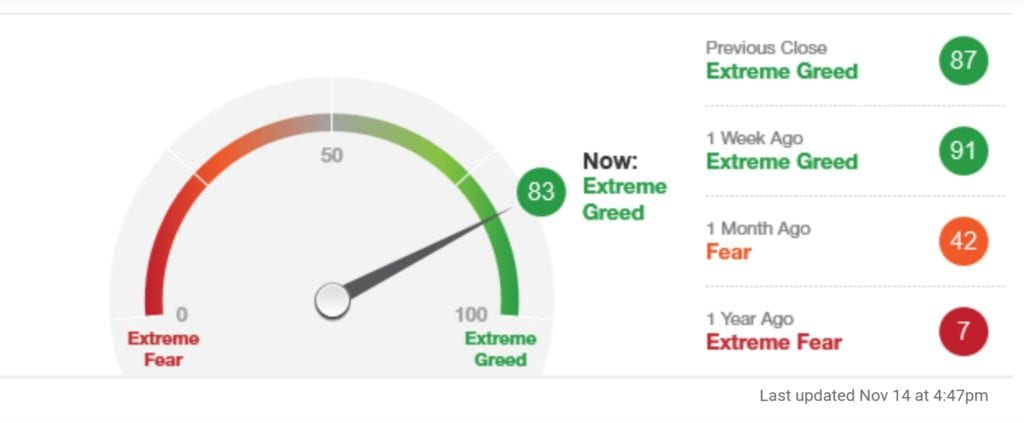 indicador resumen del estado actual del Fear and Greed Index o Índice del miedo y codicia