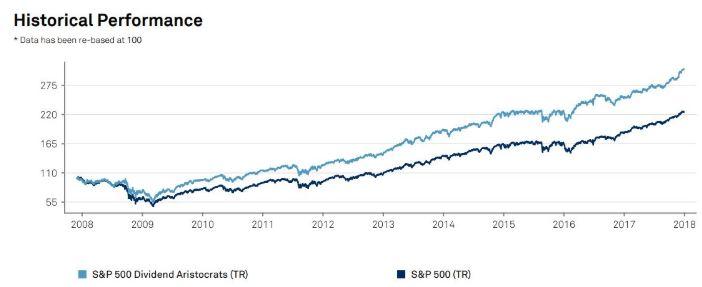 Comparativa rendimiento aristócratas del dividendo USA vs S&P500