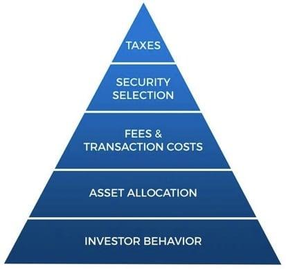 Pirámide de la importancia de los costes que tiene para el inversor los impuestos, la selección de valores, las comisiones del broker, la selección de activos y su propio comportamiento