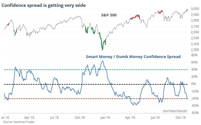 Quieres hacerlo mejor que la mayoría? Smart Money y Dumb Money confidence Index