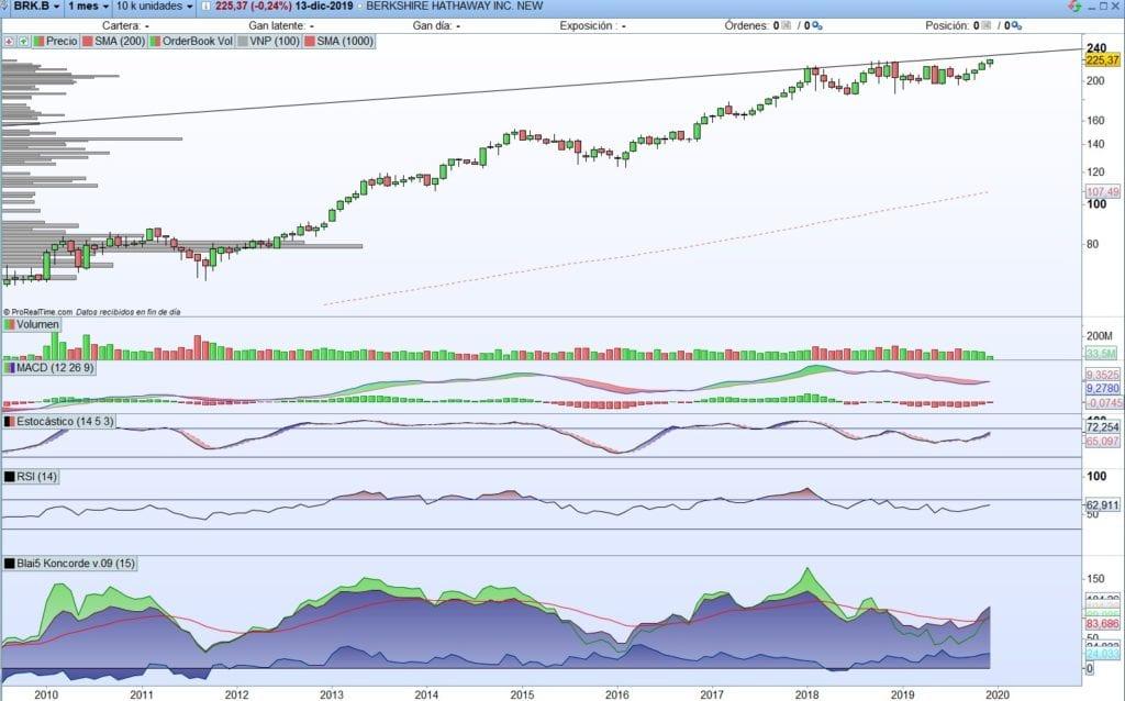 Análisis técnico de Berkshire Hathaway, el Holding de Warren Buffet, con ProRealTime