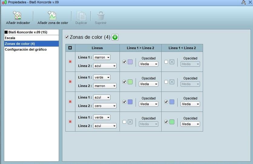 Configurar las zonas de color del indicador gráfico Koncorde en ProRealTime
