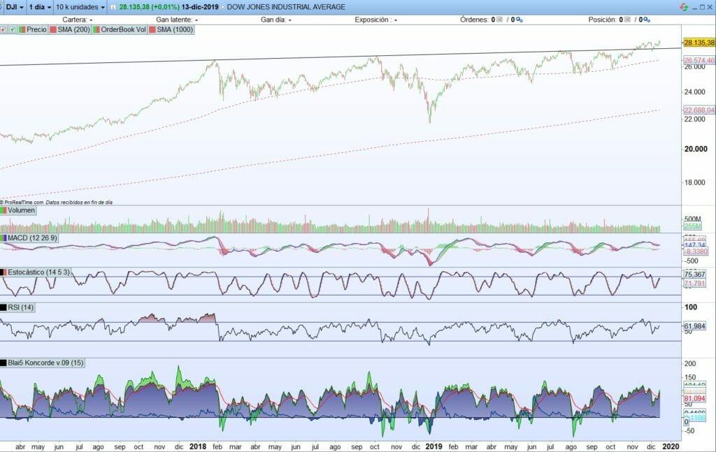 Análisis técnico Dow Jones Industrial con ProRealTime abriendo nuevo mercado alcista