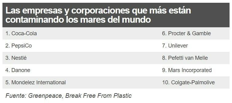Top10 de empresas más contaminantes del mundo por plásticos