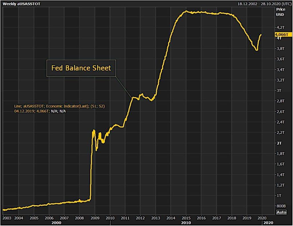 Balance de la FED de 2003 a 2020 Quantative Easing efecto