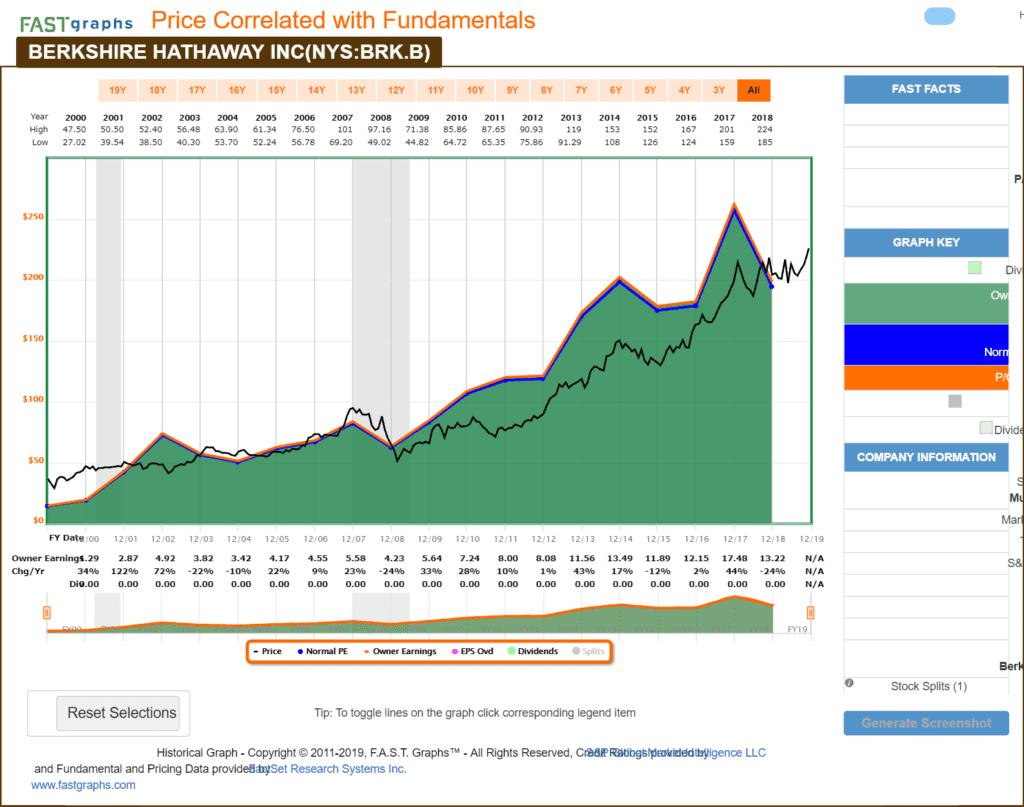 Análisis fundamental de Berkshire Hathaway, el Holding de Warren Buffet, con Fastgraph
