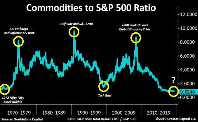 Ratio commodities vs S&P500 detección de burbujas