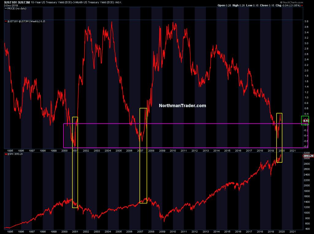 a diferencia (spread) de la tasa de interés del bono a 10 años del tesoro americano vs la letra a 3 meses contra la evolución de la cotización del S&P500 elaborado por northmantrader desde 1995 a 2020