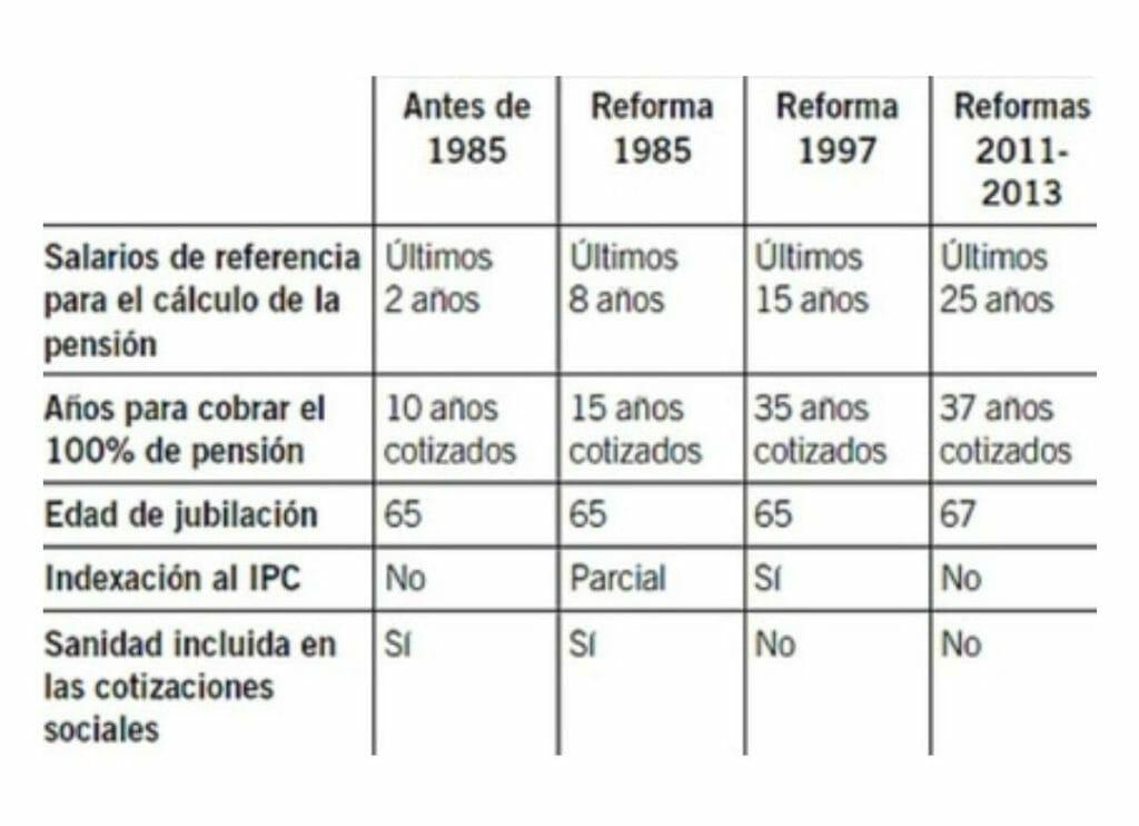 Evolución de los sistemas de pensiones en España desde antes de 1985, cambios en la Reforma de los planes de pensiones de 1985, la Reforma de los planes de pensiones en 1997 y las Reformas en 2011 a 2013