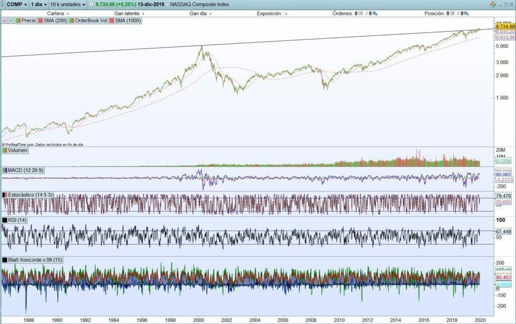 Análisis técnico Nasdaq Composite Index con ProRealTime abriendo nuevo mercado alcista