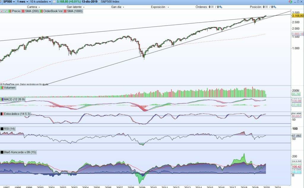 Análisis técnico S&P500 con ProRealTime abriendo nuevo mercado alcista