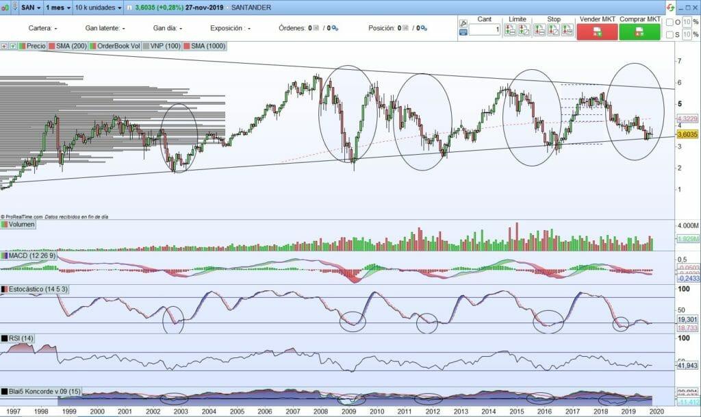 Análisis técnico Gráfico Banco Santander SAN de largo plazo con ProRealTime