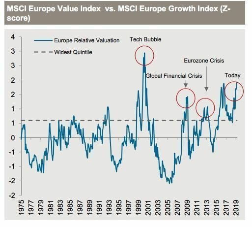 MSCI Europe Value Index vs MSCI Europe Growth Index burbuja tech