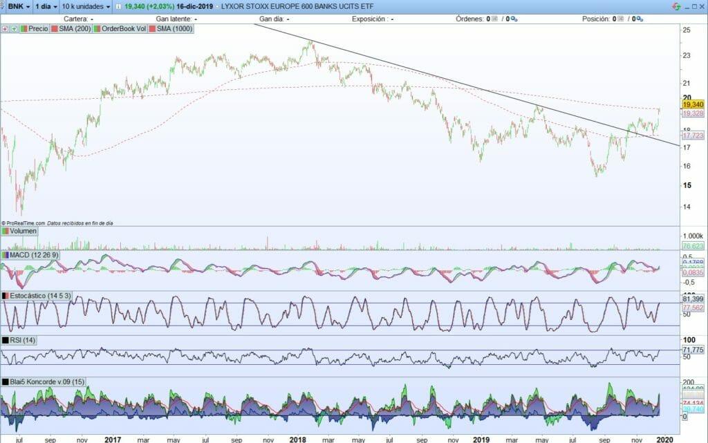 Análisis técnico LYXOR STOXX Europe BANKS UCITS ETF sector bancario europeo con ProRealTime abriendo nuevo mercado alcista