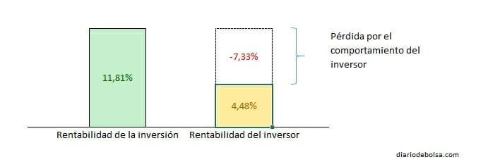 Pérdida por el comportamiento del inversor vs inversor medio en el S&P500