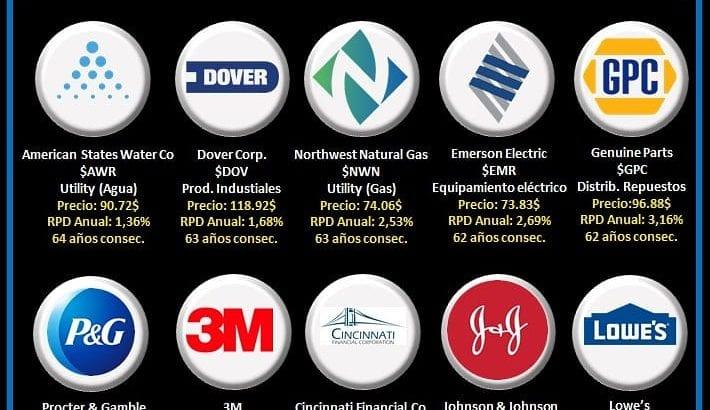 Logos top 10 de empresas con más años de incrementos consecutivos del dividendo. las mejores Dividend Kings