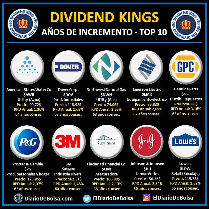 Aristócratas del dividendo USA: Dividend Kings, el top10 de empresas con más años de incrementos consecutivos de dividendos: American States Water Co (AWR), Dover Corp (DOV), Northwest Natural Gas (NWN). Emerson Electric (EMR), Genuine Parts (GPC), Procter & Gamble (PG), 3M (MMM), Cincinnati Financial Co (CINF), Johnson & Johnson (JNJ) y Lowe (LOW)