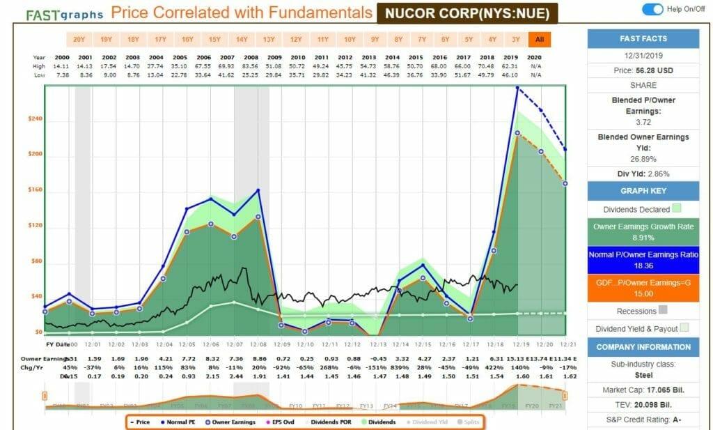 Análisis fundamental de NUCOR $NIUE con FastGraph