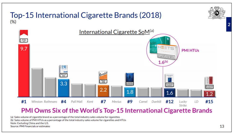Top15 de marcas internacionales de cigarrillos y tabaco en 2018 resaltando o destacando las marcas de Philip Morris International