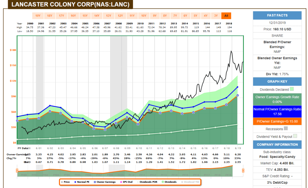 análisis fundamental de Lancaster Colony Corp con Fastgraph.com