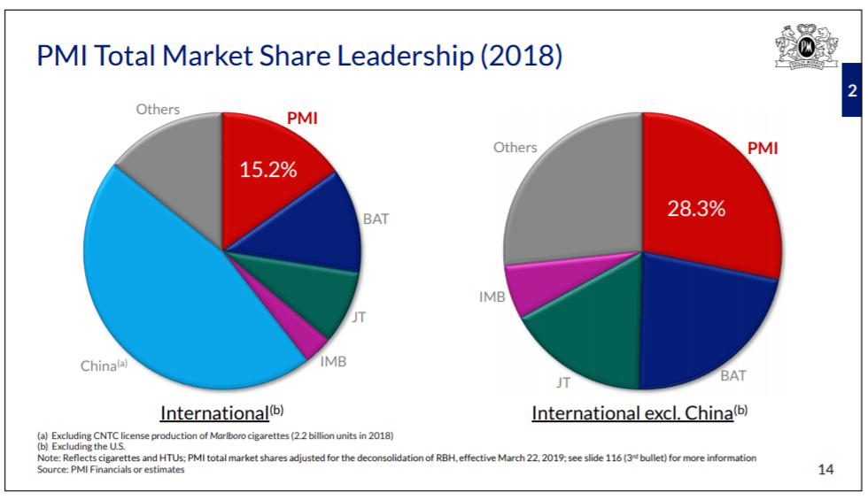 Cuota de mercado de Philip Morris respecto de la competencia (BAT, IMB, etc.)