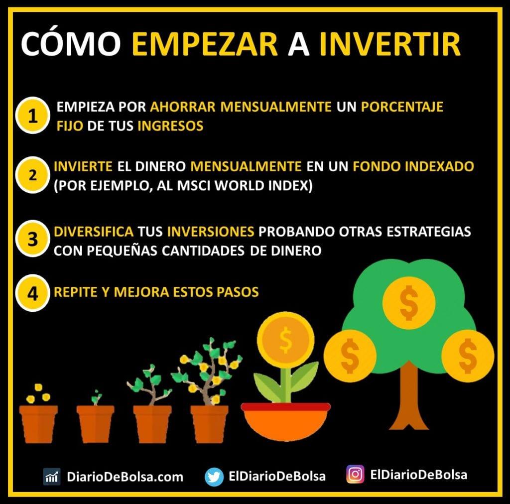 Cómo empezar a invertir