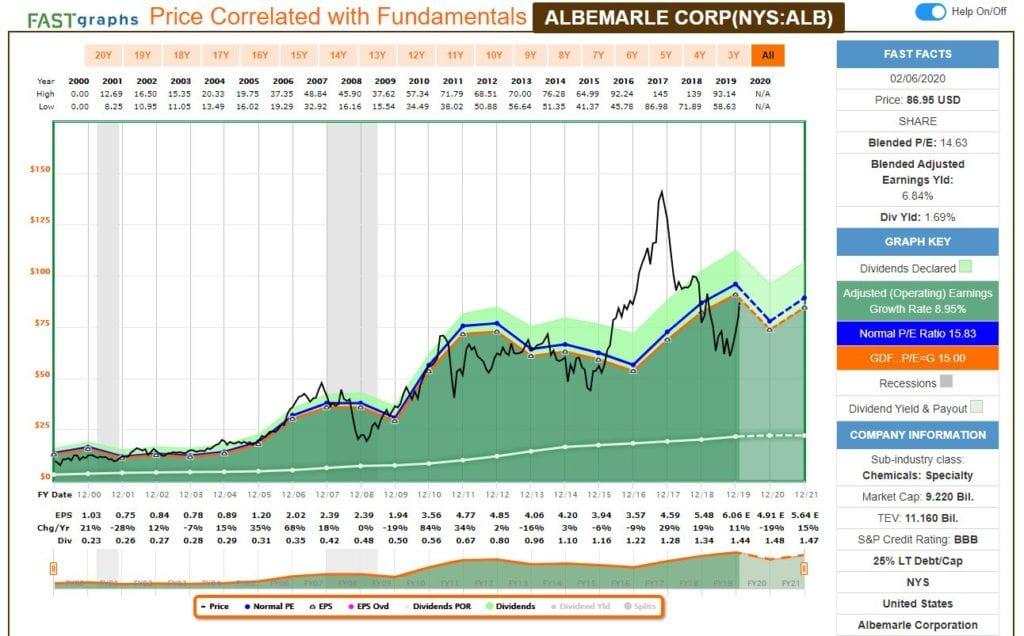 Análisis fundamental de Albemarle Corp (ALB) con FastGraph