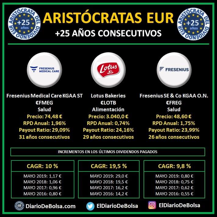 Aristócratas del dividendo Europa (EUR) con más de 25 años de incrementos consecutivos del dividendo:  Fresenius Medical Care KGAA ST (FMEG), Lotus Bakeries (LOTB), Fresenius SE & Co KGAA O.N. (FREG). EUR Dividend Aristocrats