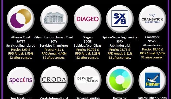 logos empresas aristocratas del dividendo de UK con más de 25 años de incrementos consecutivos del dividendo
