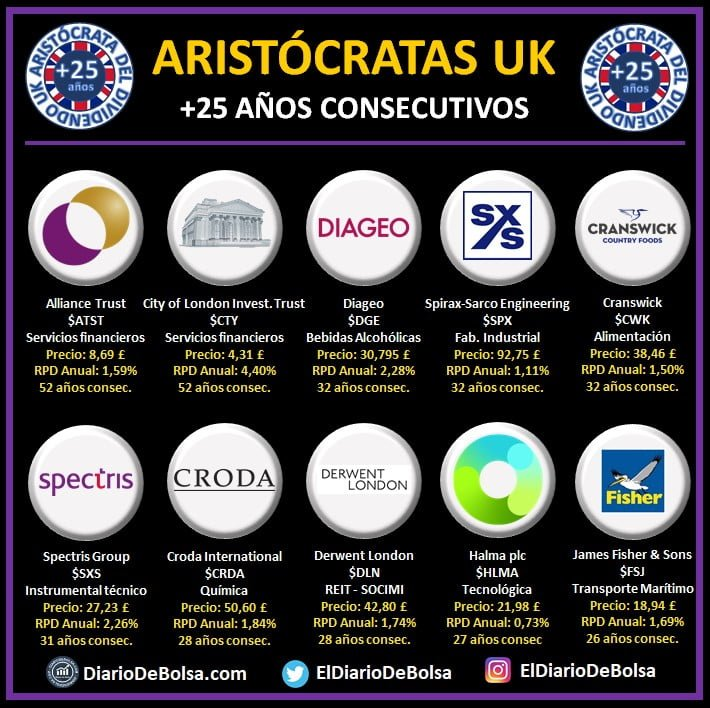Aristócratas del dividendo UK con más de 25 años de incrementos consecutivos del dividendo. UK Dividend Aristocrats. Aristócratas del dividendo GBP: Alliance TRust (ATST), City of London Investment Trust (CTY), Diageo (DGE), Spirax-Sarco Engineering (SPX), Cranswick (CWK), Spectris (SXS), Croda (CRDA), Derwent London (DLN), Halma PLC (HLMA) James Fisher and Sons (FSJ)
