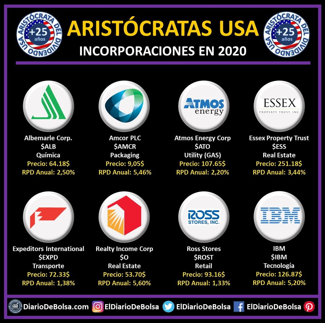 Nuevas aristócratas del dividendo 2020: Albemarle Corp, Amcor PLC, Atmos Energy Corp, Essex Property Trust, Expeditors International, Realty Income Corp, Ross Stores. US Dividend Aristocrats, International Business Machines IBM