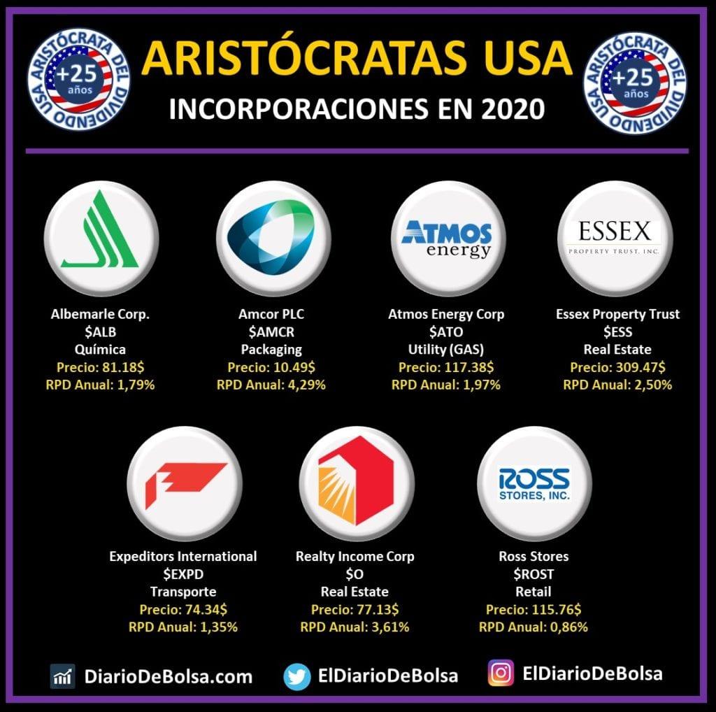 Nuevos aristócratas del dividendo en 2020: Albemarle Corp (ALB), Amcor PLC (AMCR), Atomos Energy Corp (ATO), Essex Property Trust (ESS), Expeditors International (EXPD), Realty Income Corp (O), Ross Stores (ROST)