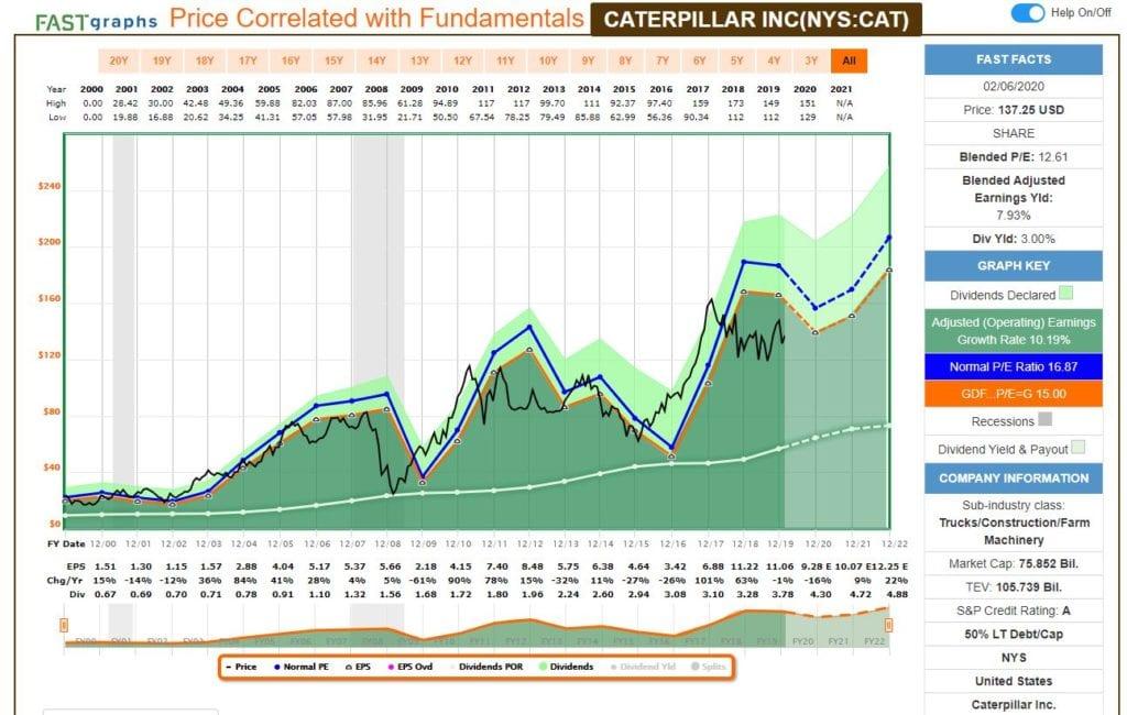 Análisis fundamental de Caterpillar (CAT), con FastGraph