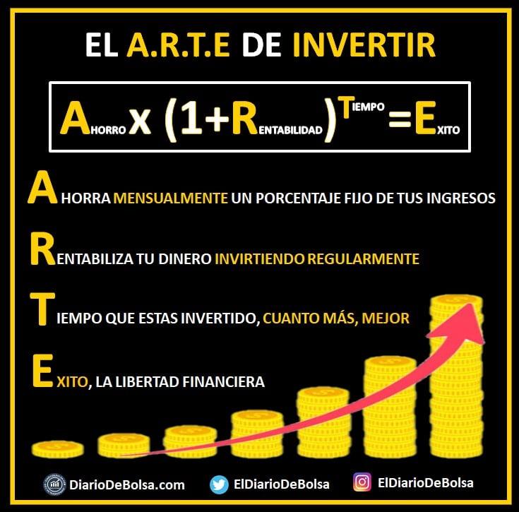 El arte de invertir, la fórmula del interés compuesto y el secreto hacia la Libertad Financiera