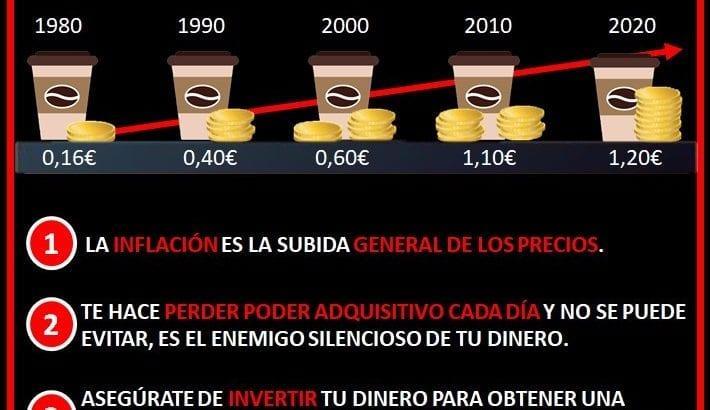 Efecto inflación subida de precio café