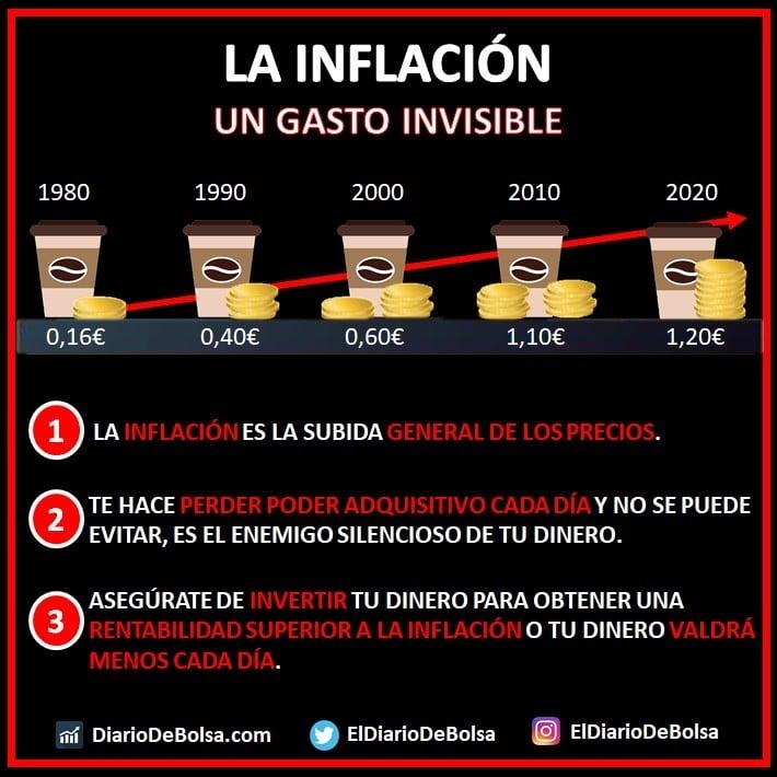 Qué es la inflación - el efecto del interés compuesto de la tasa de inflación sobre nuestro dinero