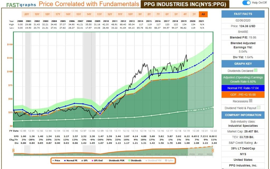 Análisis fundamental de PPG Industries con FastGraph