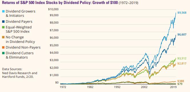 Gráfico con el comportamiento de las empresas de dividendo creciente o que empiezan a repartir dividendo (estrategia de dividendo creciente o DGI Dividend Growht Investment)