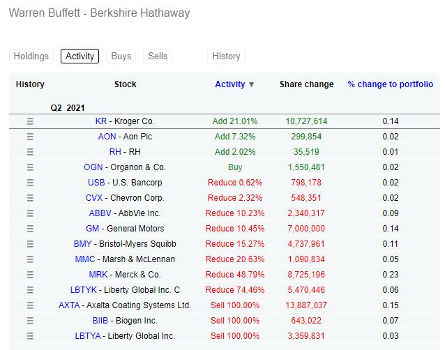 Cartera de Inversiones de Berkshire Hathaway a 30.06.2021