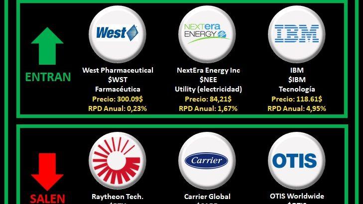 Logos de las nuevas aristócratas del dividendo del 2021: west pharmaceitucal, nextera energy, IBM y de las bajas del índice Raytheon, Carrier Global y Otis