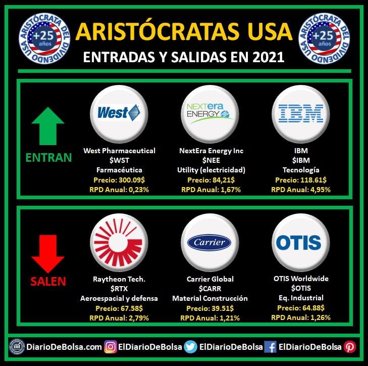 S&P anunció el 24/01/2021 los siguientes cambios en el índice oficial de aristócratas del dividendo de S&P International ENTRAN: Business Machines - IBM NextEra Energy Inc - NEE West Pharmaceutical Services Inc - WSTSALEN: Raytheon Technologies (ex-United Technologies Corp) - RTX Carrier Global - CARR OTIS Worldwide - OTIS