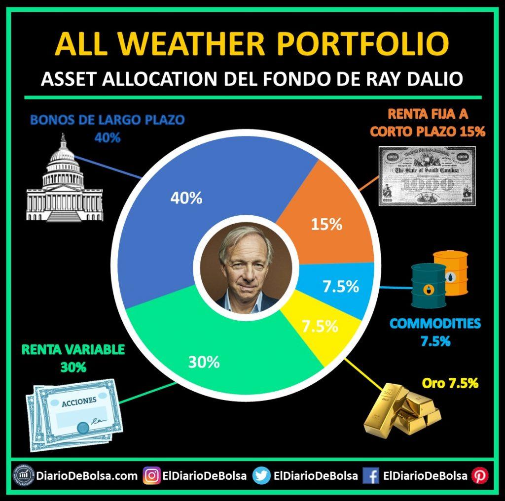 Ray Dalio gráfico tarta All Weather Portfolio