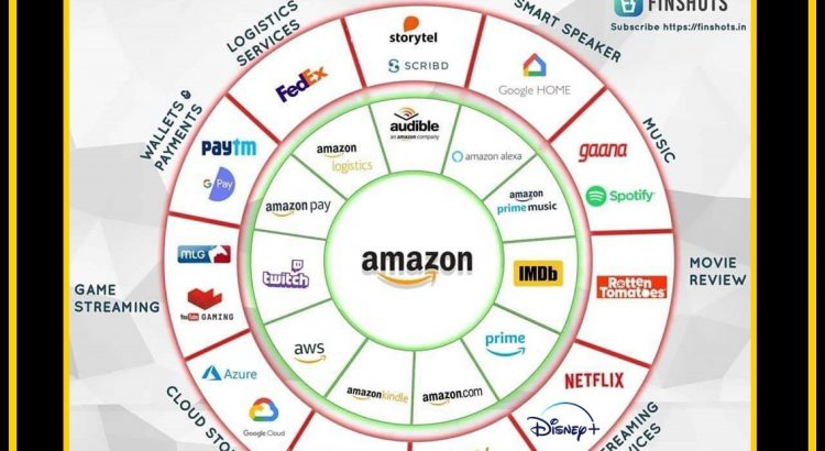 Gráfico circular Amazon competencia