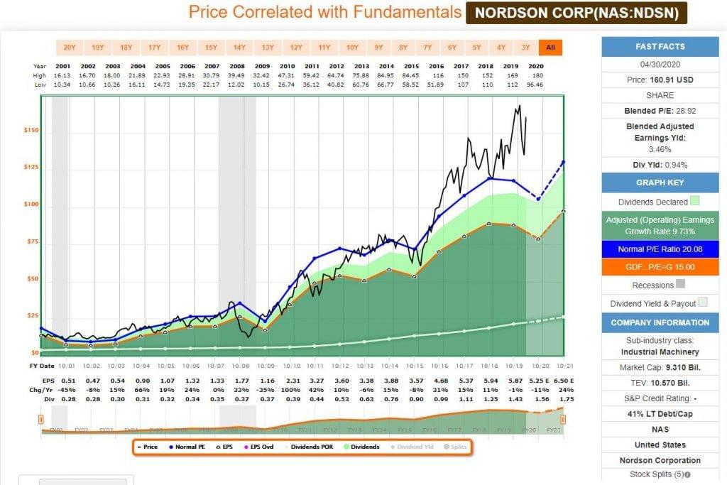 Análisis fundamental con FastGraph de la aristócrata del dividendo y Dividend King, Nordson Corp