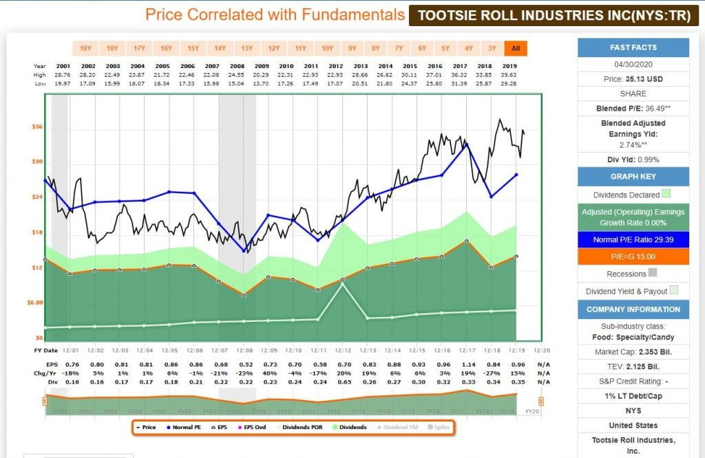 Análisis fundamental con FastGraph de Tootsie Roll Industries, Dividend King o rey del dividendo