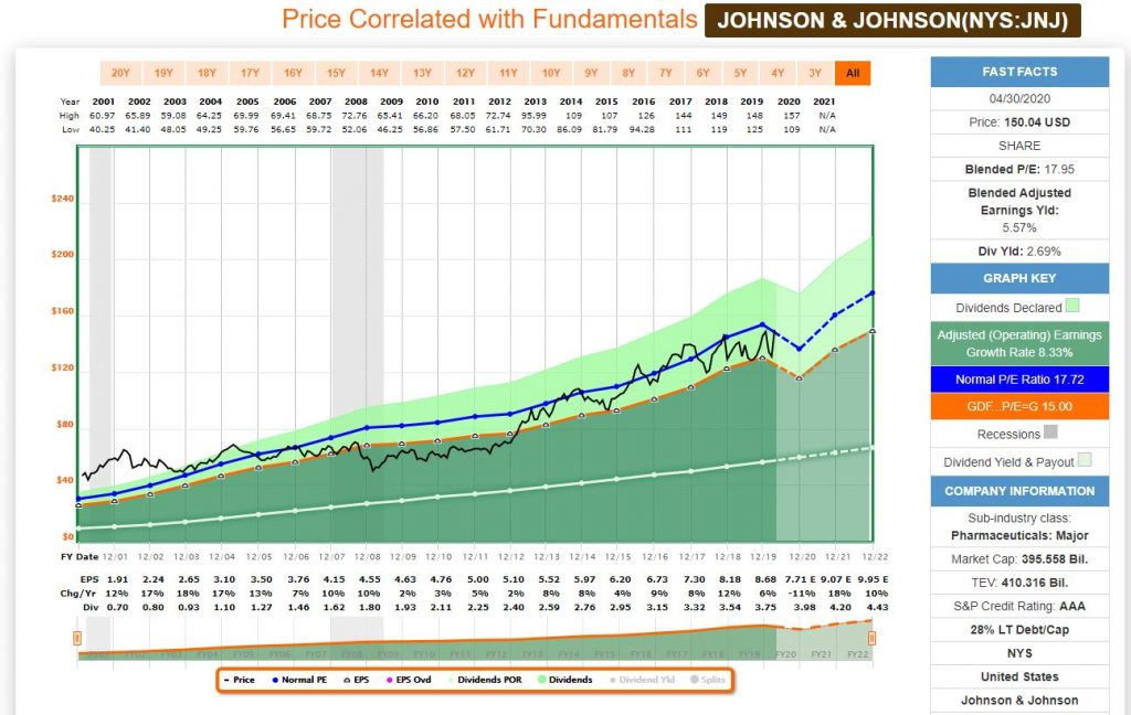 Análisis fundamental con FastGraph de la aristócrata del dividendo y Dividend King Johnson and Johnson JnJ